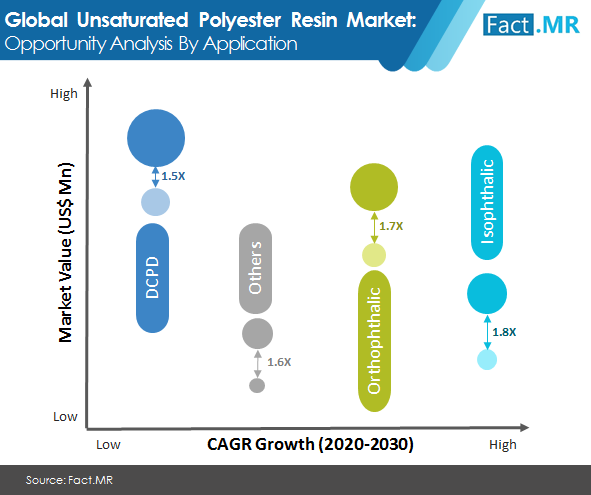unsaturated  polyester resin  market image 1