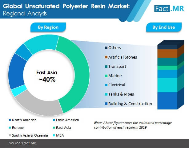 unsaturated  polyester resin  market image 2