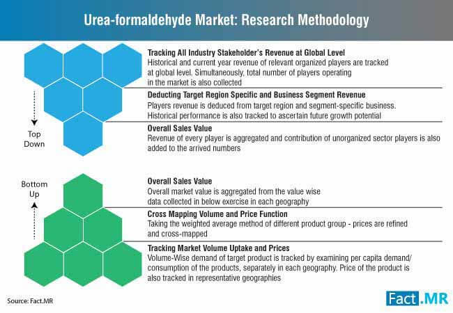 urea formaldehyde market research methodology