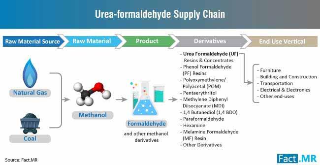 urea formaldehyde supply chain