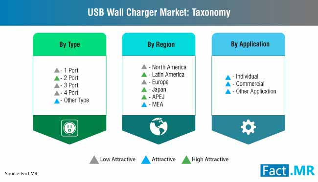 usb wall charger market taxonomy new