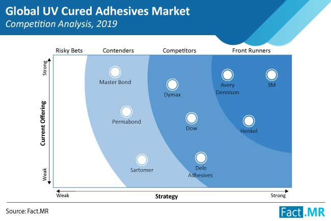 uv cured adhesives market competition analysis