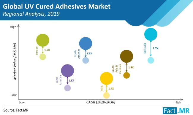 uv cured adhesives market regional analysis