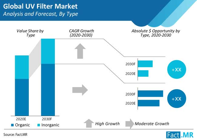 uv filter market analysis and forecast by type