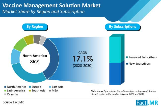 vaccine management solution market share by region and subscription
