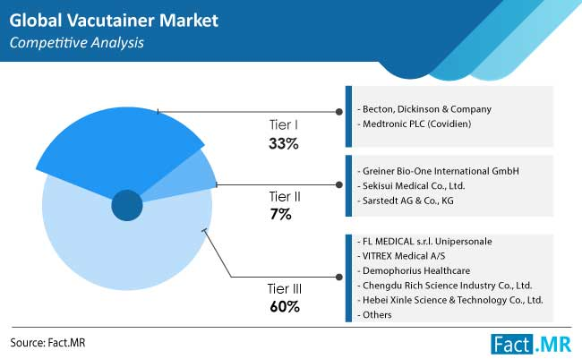 vacutainer market competition