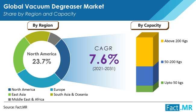 vacuum degreaser market capacity by FactMR