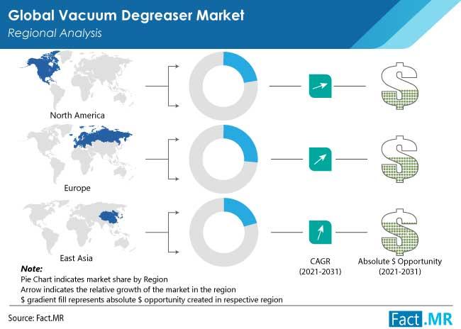 vacuum degreaser market region by FactMR