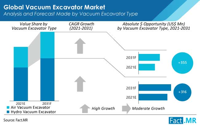 Vacuum excavator market analysis and forecast made by vaccum excavator type by Fact.MR