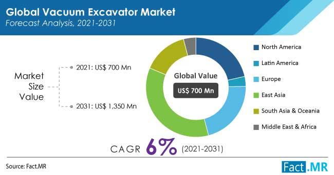 Vacuum excavator market forecast analysis by Fact.MR