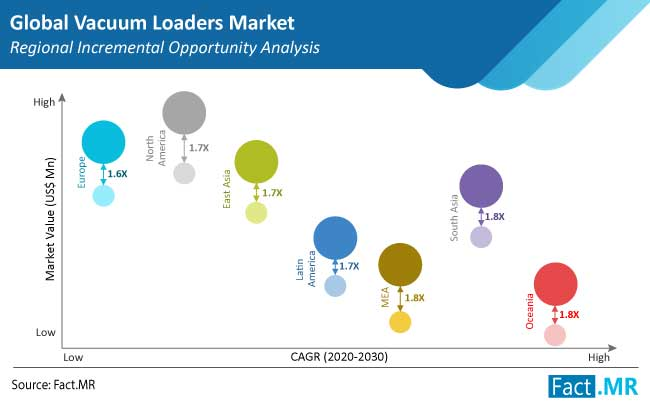 vacuum loaders market region