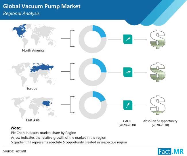 vacuum pump market region