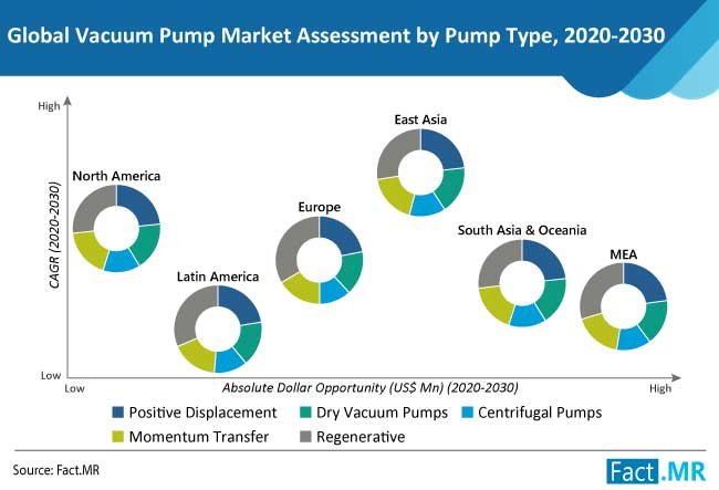vacuum pump market type
