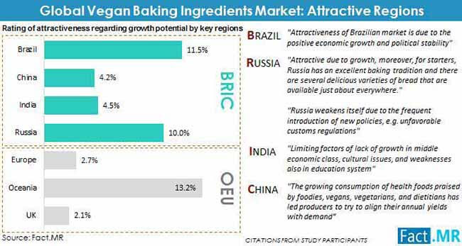 vegan baking ingredients market attractive regions