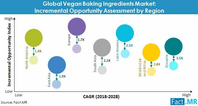 vegan baking ingredients market incremental opportunity assessment by region