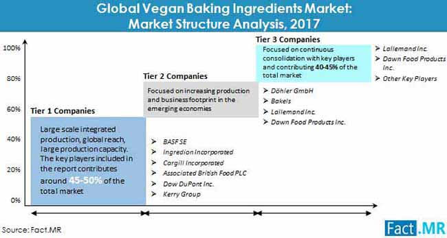vegan baking ingredients market market structure