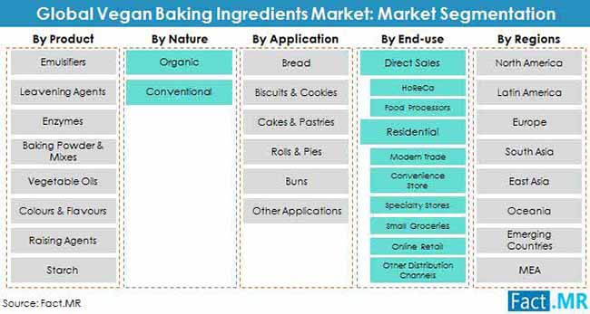 vegan baking ingredients market