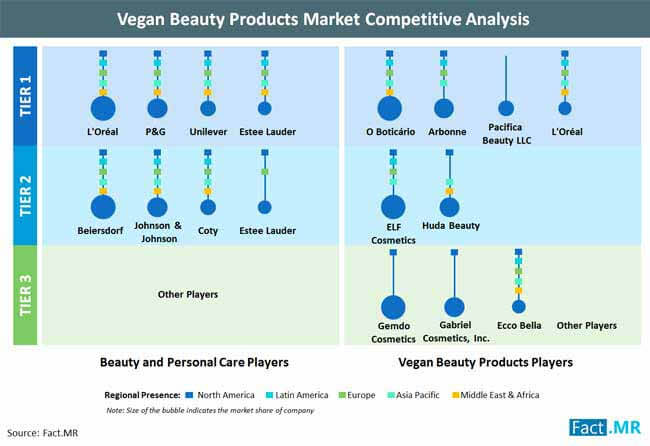 vegan beauty products market competitive analysis