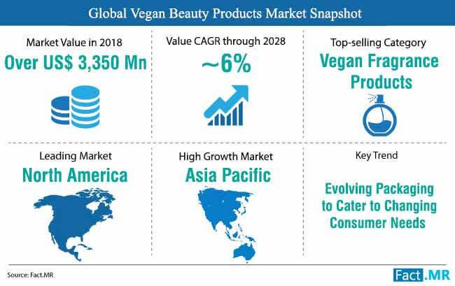 snapshot pasar produk kecantikan vegan