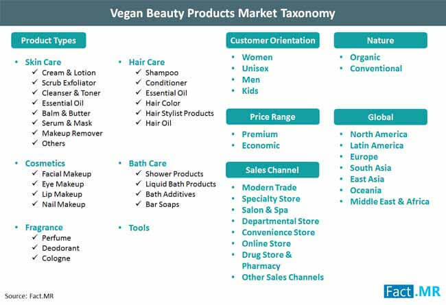 vegan beauty products market taxonomy