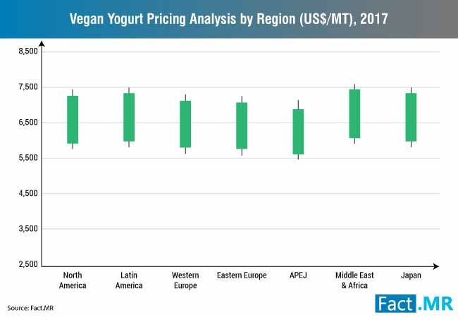 vegan yogurt pricing analysis by region us$ mt 2017