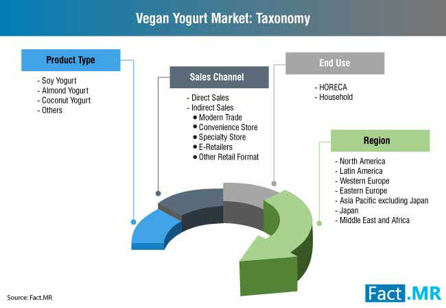 vegan yogurt taxonomy