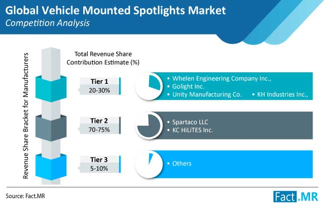 vehicle mounted spotlights market competition analysis
