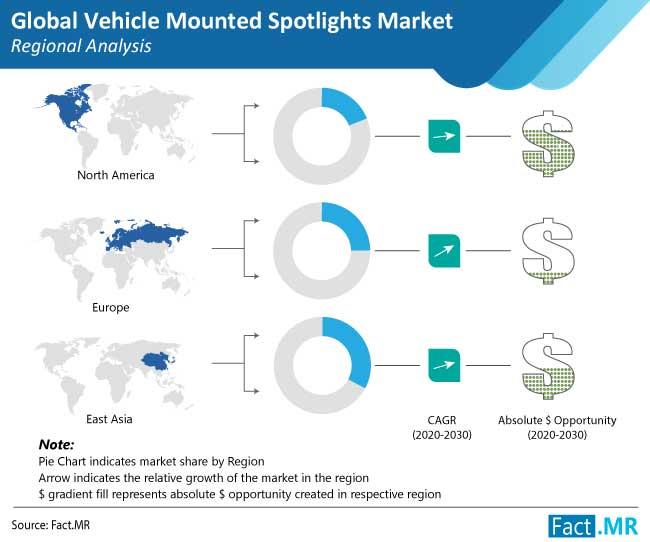 vehicle mounted spotlights market regional analysis