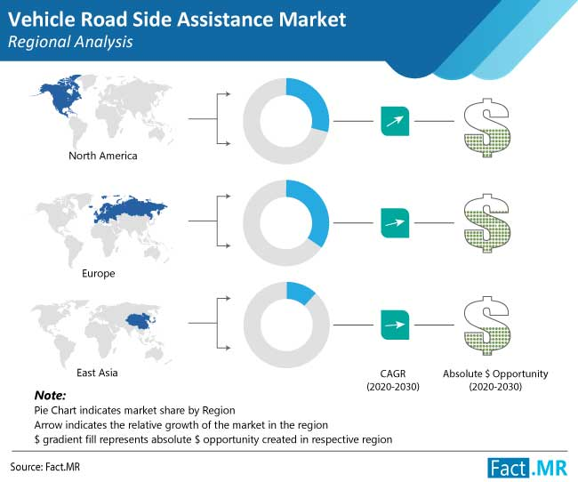 vehicle road side assistance market regional analysis