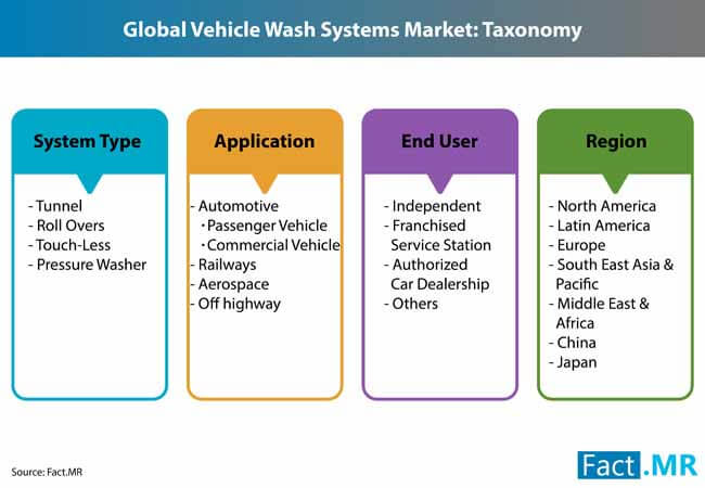 vehicle wash system market 1