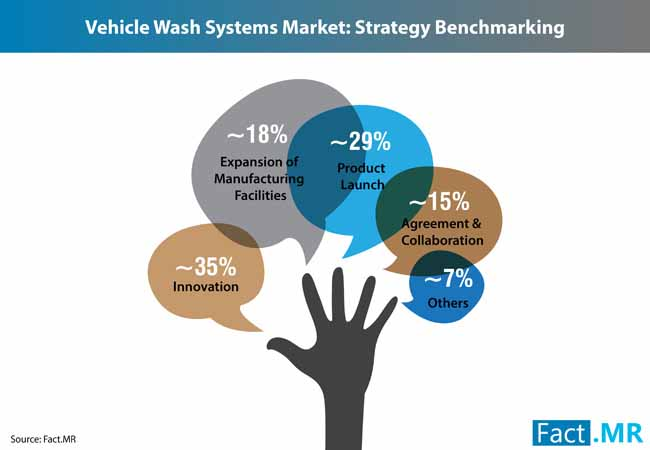 vehicle wash system market 2