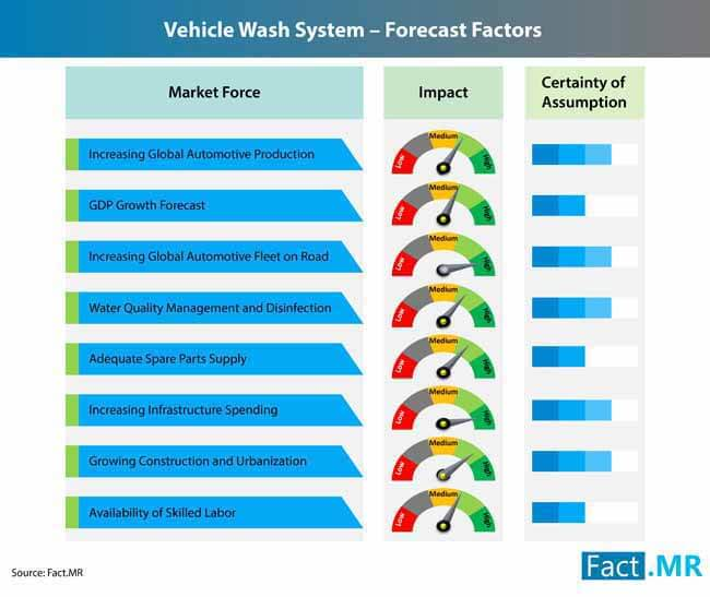 vehicle wash system market 3