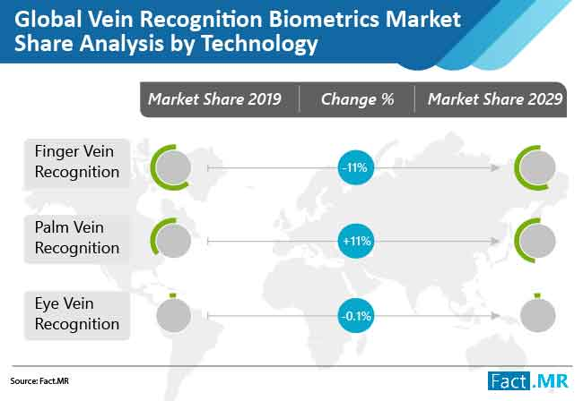 vein recognition biometrics market share analysis by technology