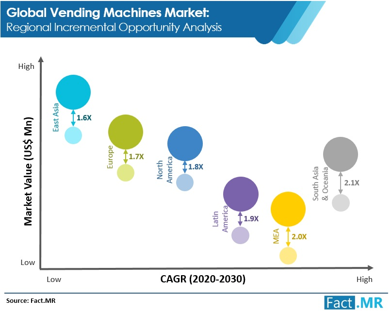 vending machines market 1