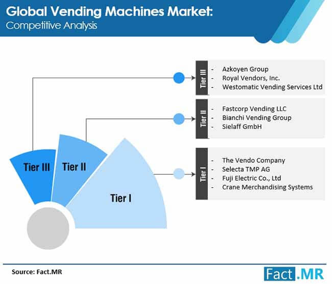 vending machines market 2