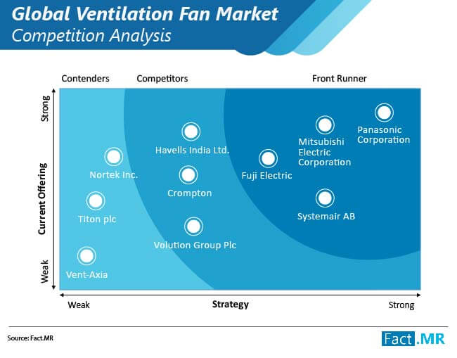 ventilation fan market competition analysis