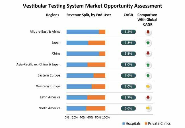 vestibular testing market