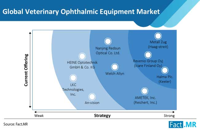 veterinary ophthalmic equipment market competition