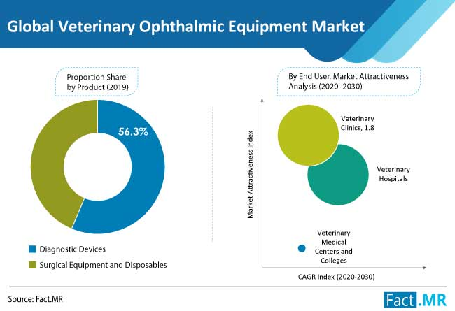veterinary ophthalmic equipment market product