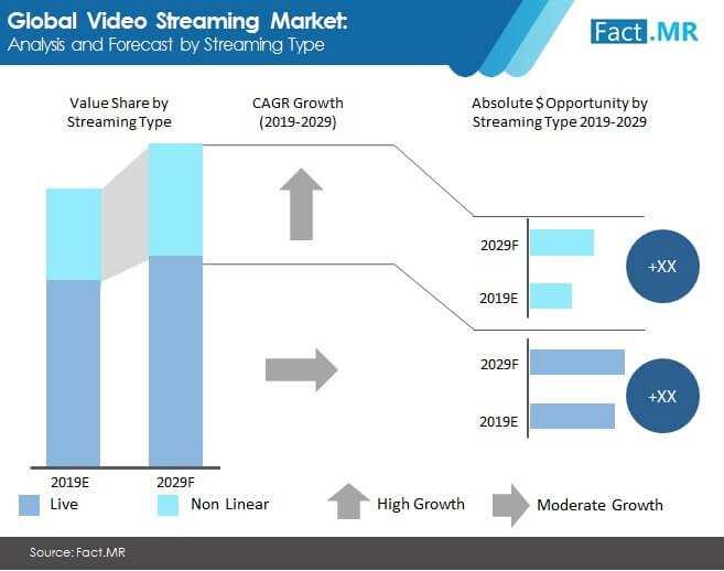 video streaming market analysis