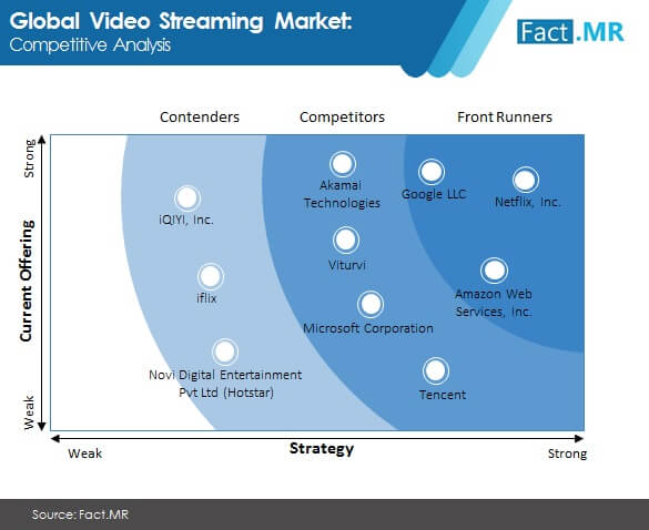 video streaming market competitive analysis