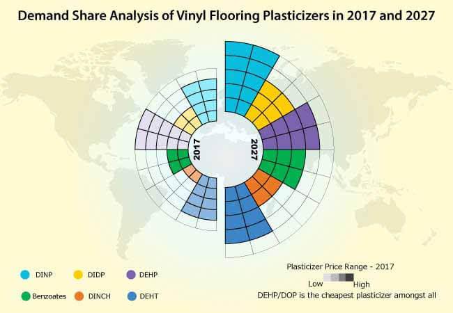 vinyl flooring plasticizers market