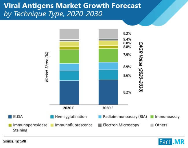 viral antigens market growth forecast by technique type