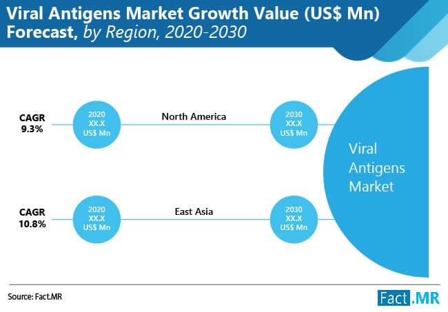 viral antigens market growth value forecast by region