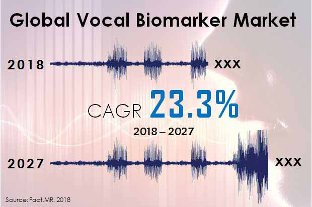 vocal biomarker market