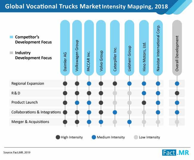 vocational trucks market_02