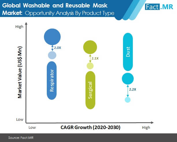 Washable and Reusable Mask Market