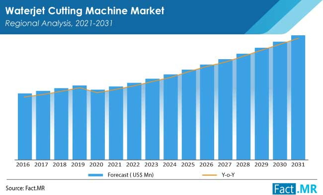 waterjet cutting machine market by FactMR