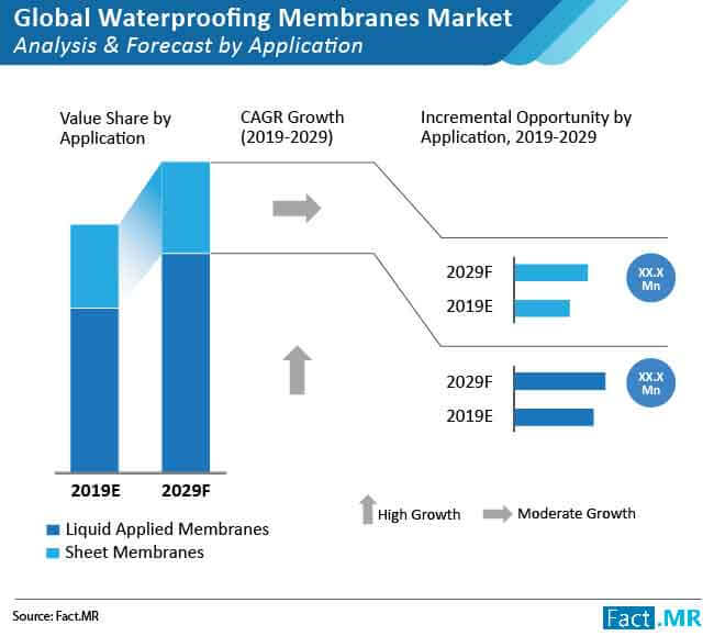 waterproof membrance market analysis forecast by application