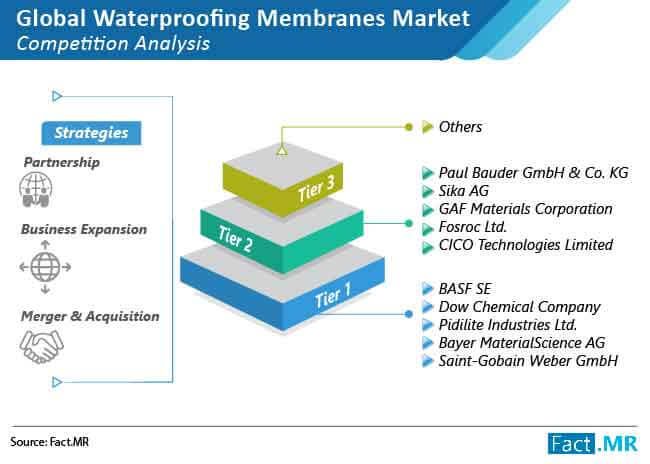waterproof membrance market competition analysis